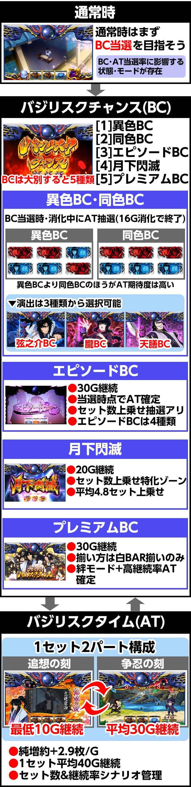 絆 2 エピソード bc 設定 差